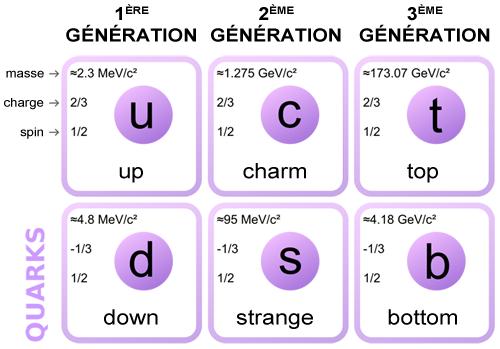 Quarks[1]